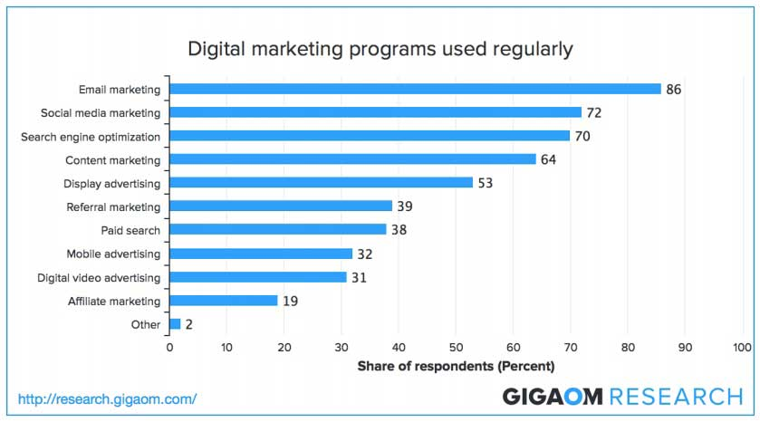 Gli strumenti di marketing digitale usati regolarmente dalle aziende
